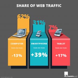 Share of Web Traffic