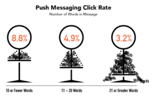 Push Messaging Click Rate