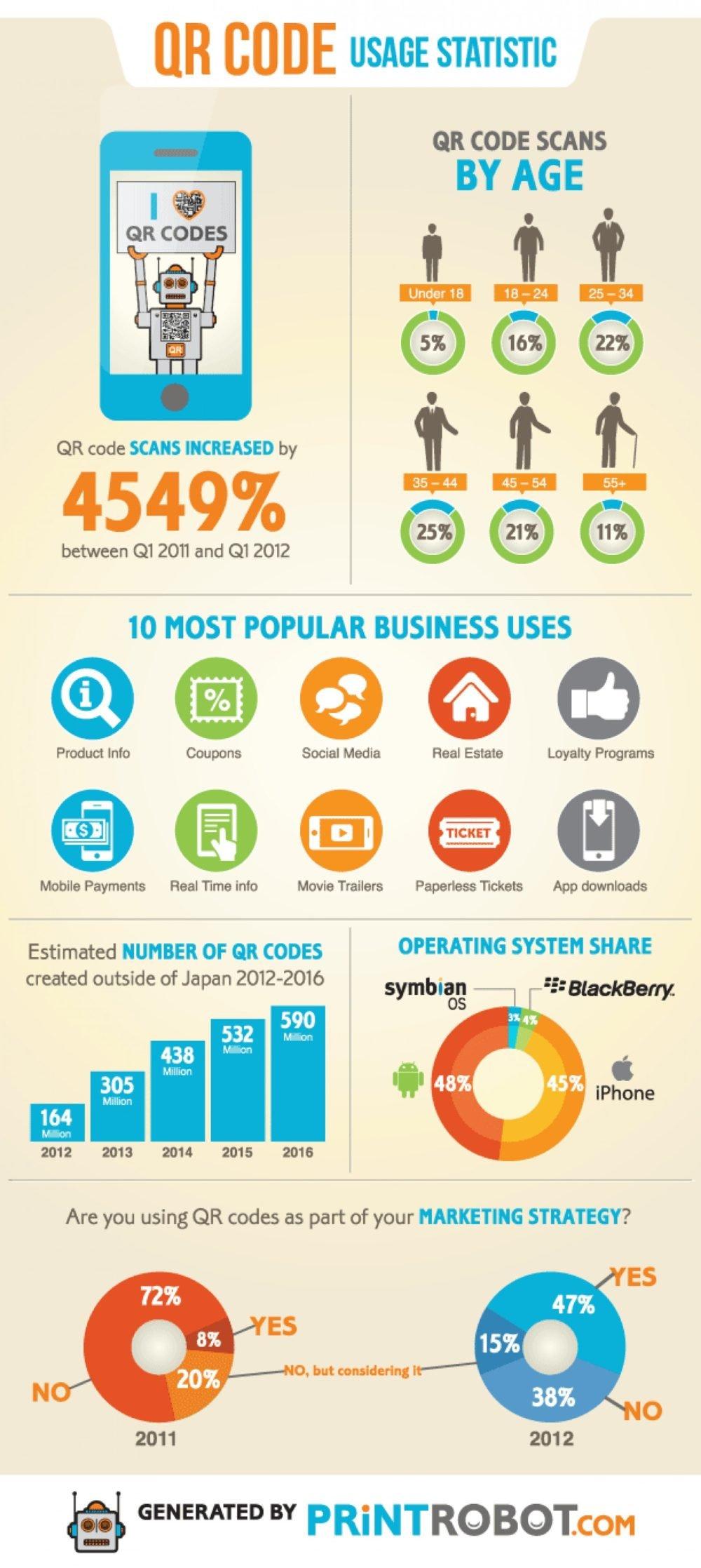 QR Code Usage Statistics